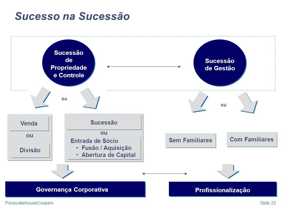 PricewaterhouseCoopersSlide 23 Sucesso na Sucessão Sucessão de Propriedade e Controle Sucessão de Gestão Sem Familiares Com Familiares ou Venda Divisã