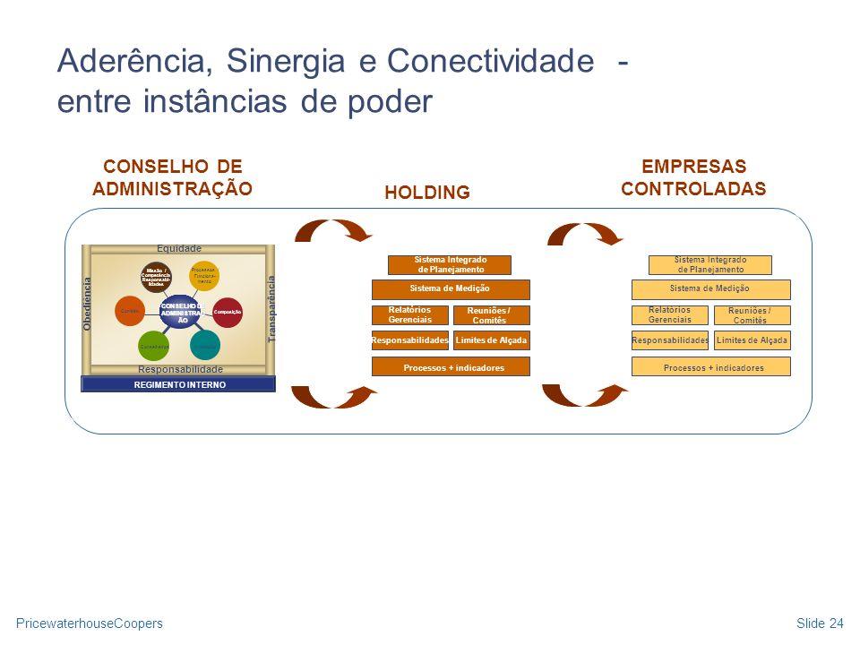 PricewaterhouseCoopersSlide 24 Aderência, Sinergia e Conectividade - entre instâncias de poder Sistema Integrado de Planejamento Sistema de Medição Re