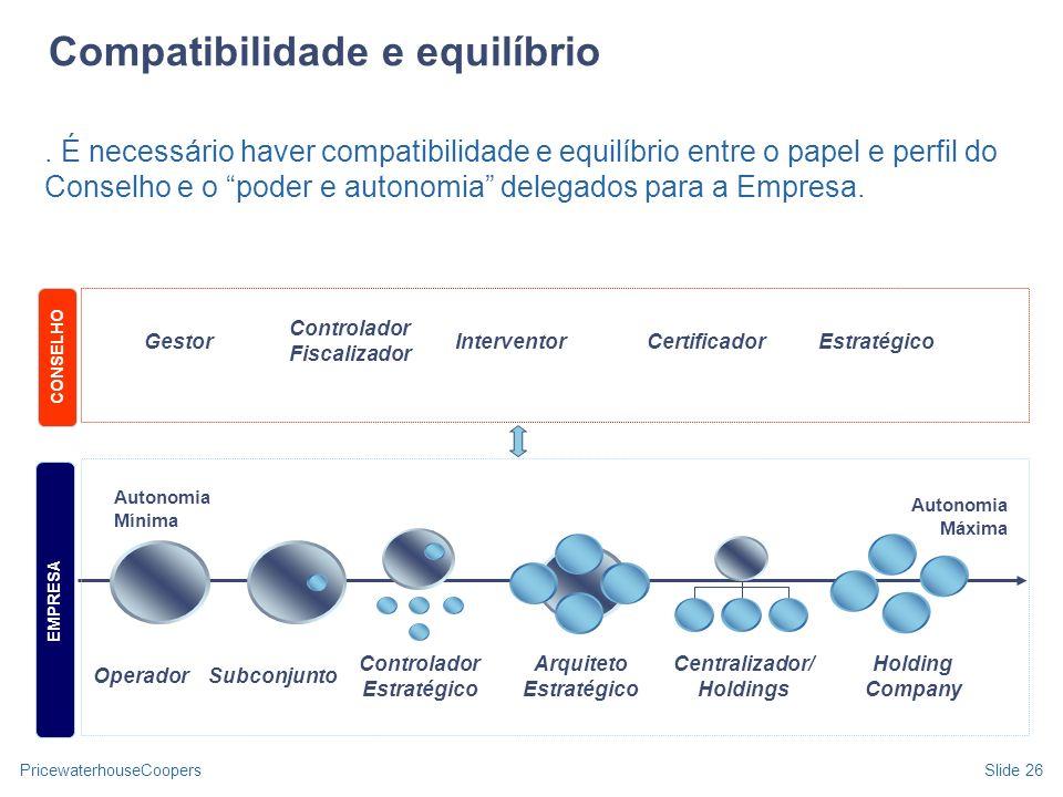 PricewaterhouseCoopersSlide 26. É necessário haver compatibilidade e equilíbrio entre o papel e perfil do Conselho e o poder e autonomia delegados par