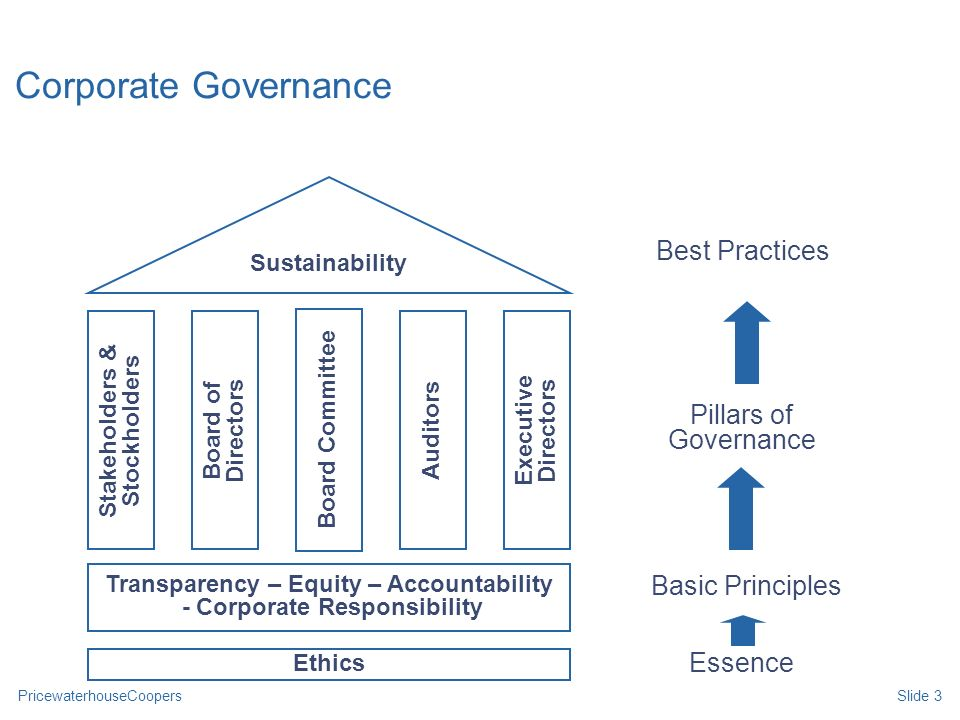 Slide 3 Corporate Governance Transparency – Equity – Accountability - Corporate Responsibility Sustainability Stakeholders & Stockholders Board of Dir