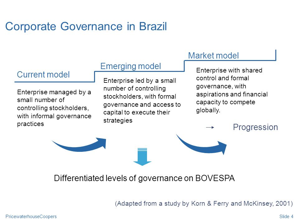 PricewaterhouseCoopersSlide 4 Corporate Governance in Brazil Enterprise managed by a small number of controlling stockholders, with informal governanc