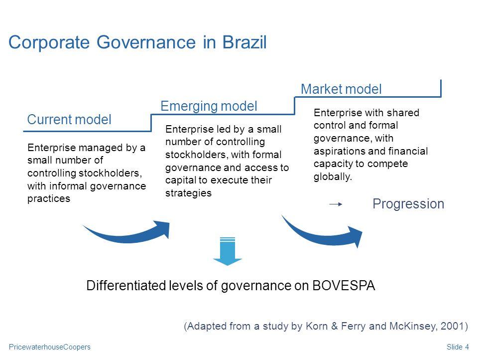 PricewaterhouseCoopersSlide 5 Performance IndexJun01 – Maio 08 IGC / Corp.