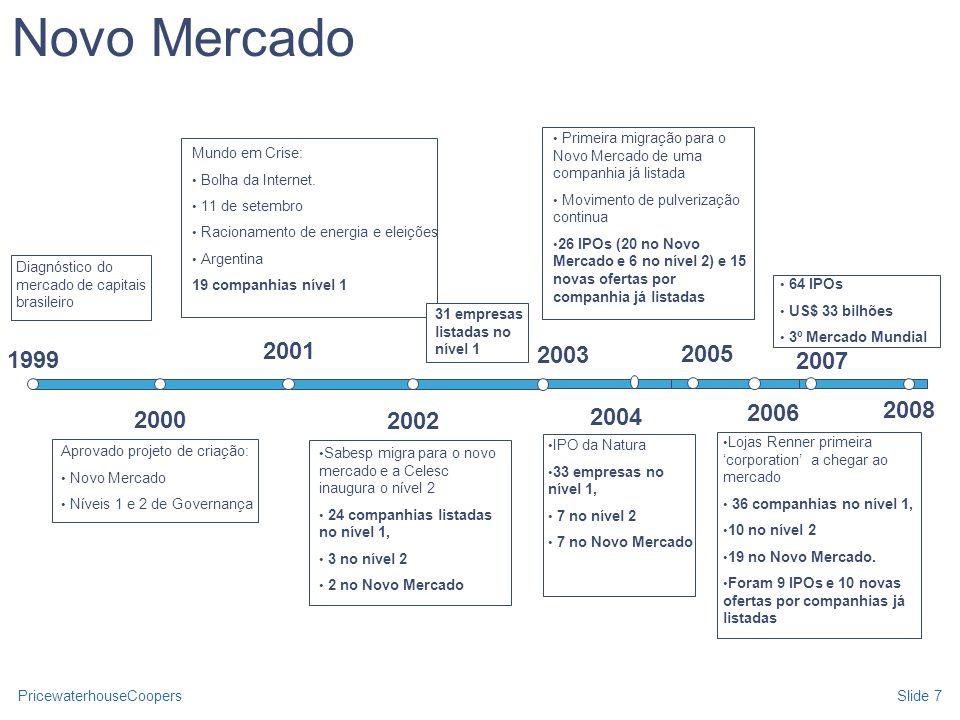 PricewaterhouseCoopersSlide 7 Novo Mercado Diagnóstico do mercado de capitais brasileiro Aprovado projeto de criação: Novo Mercado Níveis 1 e 2 de Gov