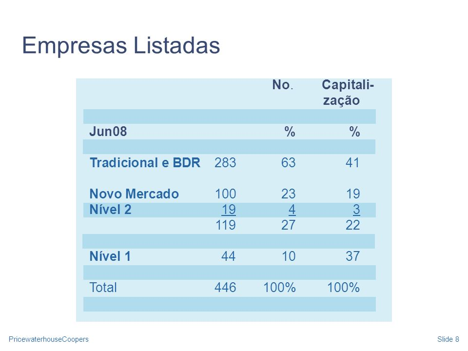 PricewaterhouseCoopersSlide 9 Fonte: Valor Econômico Empresas Listadas 2001- 2008