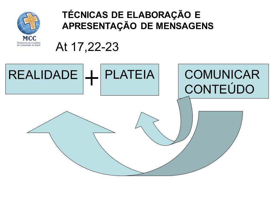 REALIDADE TÉCNICAS DE ELABORAÇÃO E APRESENTAÇÃO DE MENSAGENS At 17,22-23 COMUNICAR CONTEÚDO PLATEIA