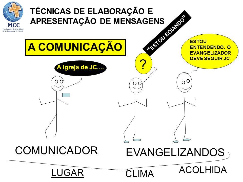 A COMUNICAÇÃO O ESTOU ENTENDENDO. O EVANGELIZADOR DEVE SEGUIR JC COMUNICADOR EVANGELIZANDOS LUGAR CLIMA ACOLHIDA A igreja de JC.... ? ESTOU BOIANDO TÉ