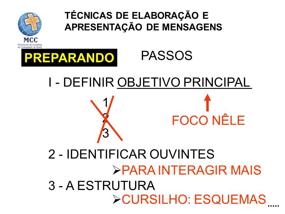 PREPARANDO PASSOS I - DEFINIR OBJETIVO PRINCIPAL 123123 FOCO NÊLE 2 - IDENTIFICAR OUVINTES PARA INTERAGIR MAIS 3 - A ESTRUTURA CURSILHO: ESQUEMAS TÉCN