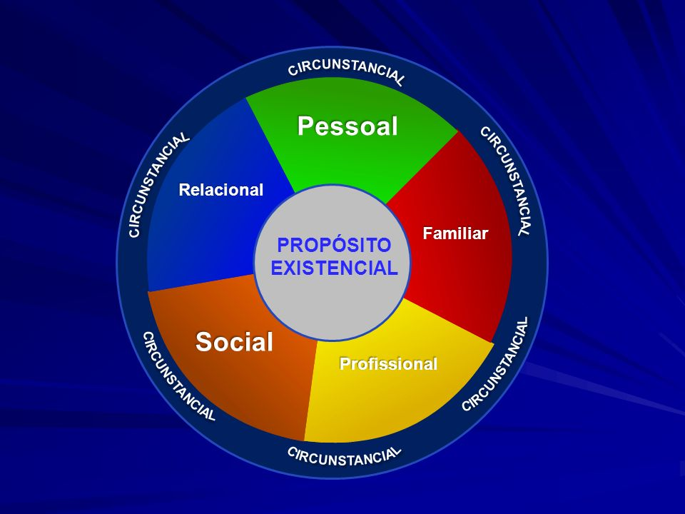 PROPÓSITO EXISTENCIAL Pessoal Familiar Profissional Social Relacional