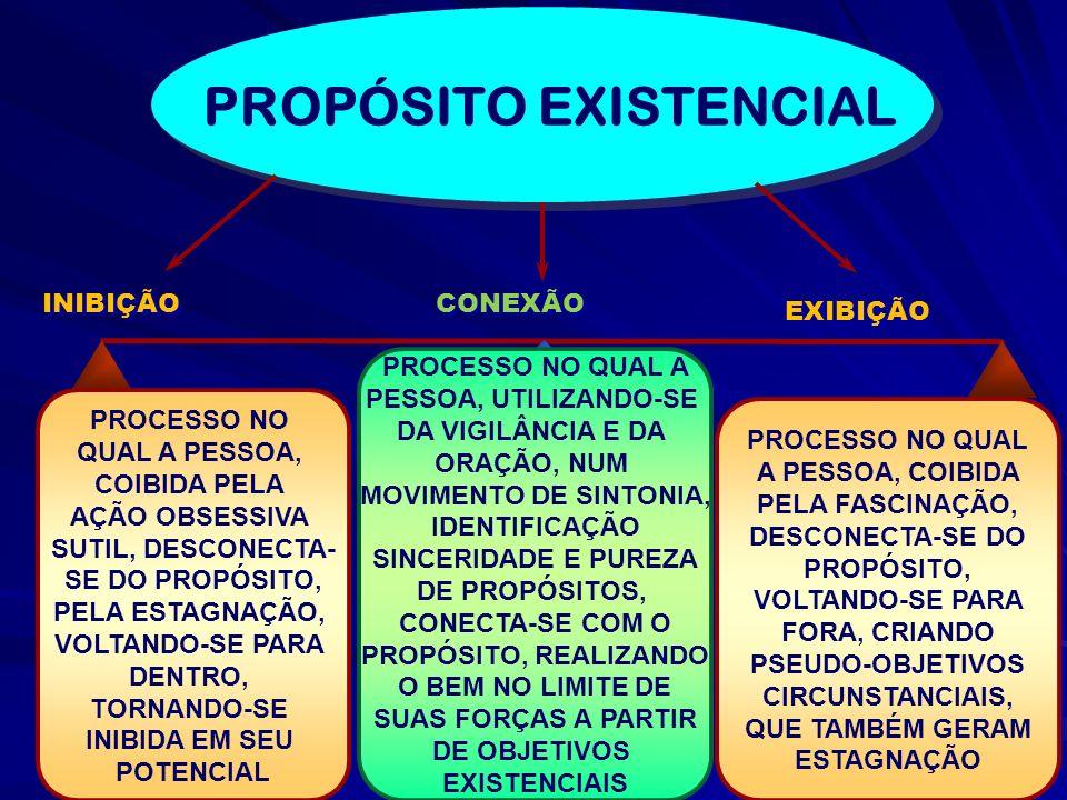 CONEXÃO PROCESSO NO QUAL A PESSOA, COIBIDA PELA FASCINAÇÃO, DESCONECTA-SE DO PROPÓSITO, VOLTANDO-SE PARA FORA, CRIANDO PSEUDO-OBJETIVOS CIRCUNSTANCIAI