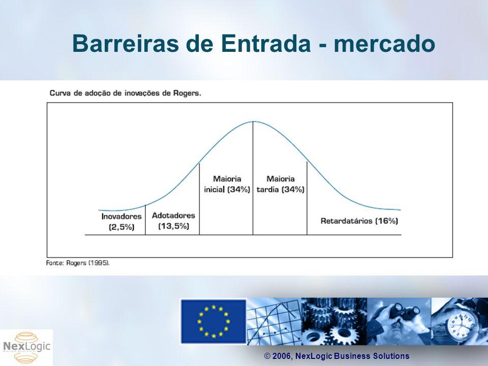 © 2006, NexLogic Business Solutions Barreiras de Entrada - mercado