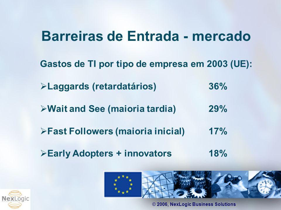 © 2006, NexLogic Business Solutions Barreiras de Entrada - mercado Gastos de TI por tipo de empresa em 2003 (UE): Laggards (retardatários)36% Wait and