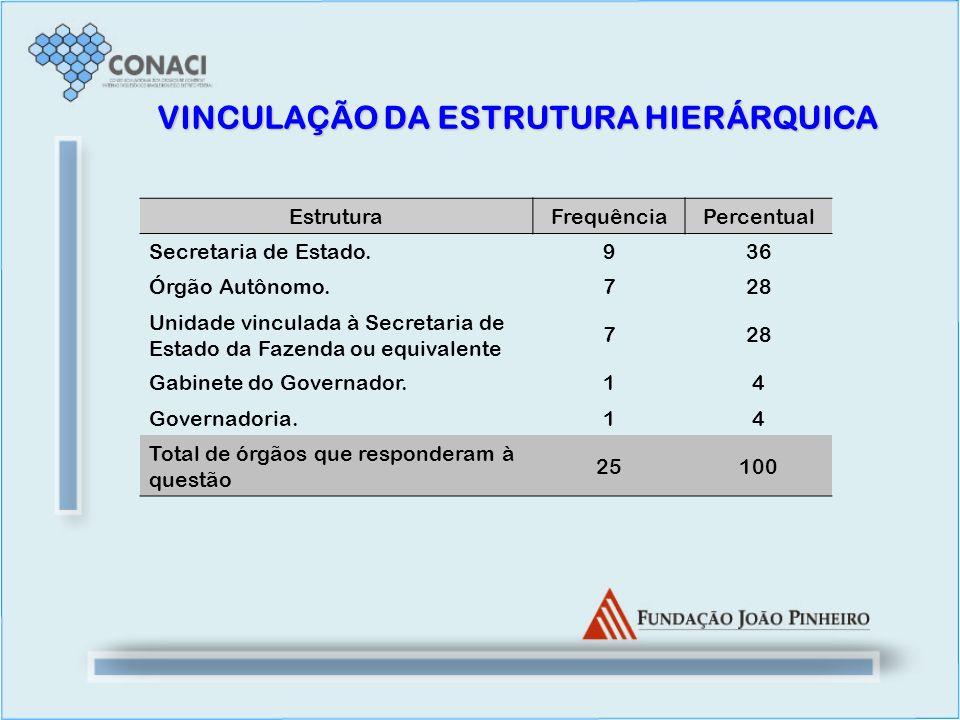 VINCULAÇÃO DA ESTRUTURA HIERÁRQUICA EstruturaFrequênciaPercentual Secretaria de Estado.936 Órgão Autônomo.728 Unidade vinculada à Secretaria de Estado