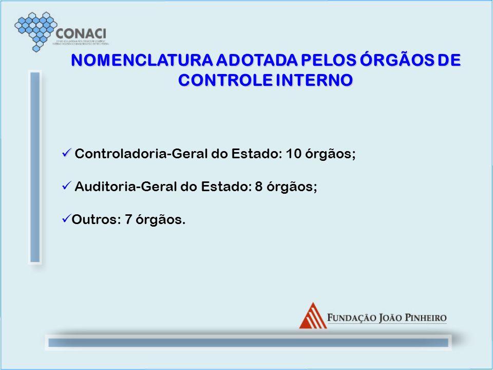NOMENCLATURA ADOTADA PELOS ÓRGÃOS DE CONTROLE INTERNO Controladoria-Geral do Estado: 10 órgãos; Auditoria-Geral do Estado: 8 órgãos; Outros: 7 órgãos.