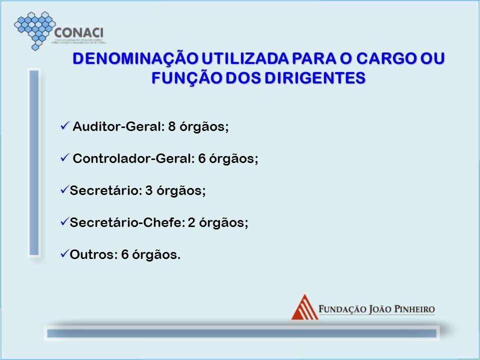 DENOMINAÇÃO UTILIZADA PARA O CARGO OU FUNÇÃO DOS DIRIGENTES Auditor-Geral: 8 órgãos; Controlador-Geral: 6 órgãos; Secretário: 3 órgãos; Secretário-Che