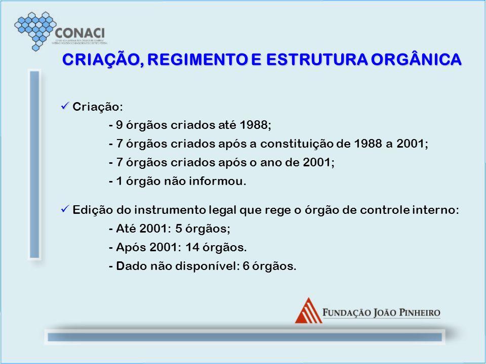 Criação: - 9 órgãos criados até 1988; - 7 órgãos criados após a constituição de 1988 a 2001; - 7 órgãos criados após o ano de 2001; - 1 órgão não info