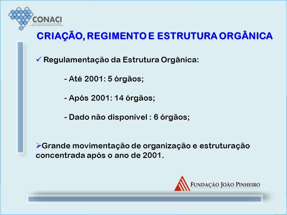 Regulamentação da Estrutura Orgânica: - Até 2001: 5 órgãos; - Após 2001: 14 órgãos; - Dado não disponível : 6 órgãos; Grande movimentação de organizaç