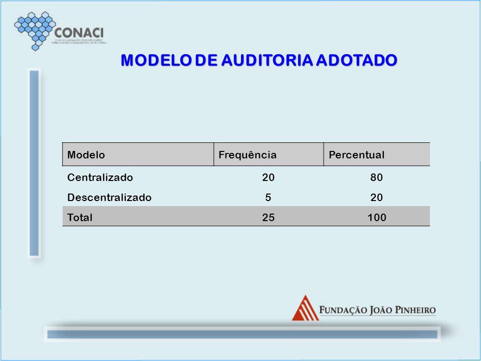 MODELO DE AUDITORIA ADOTADO ModeloFrequênciaPercentual Centralizado2080 Descentralizado520 Total25100