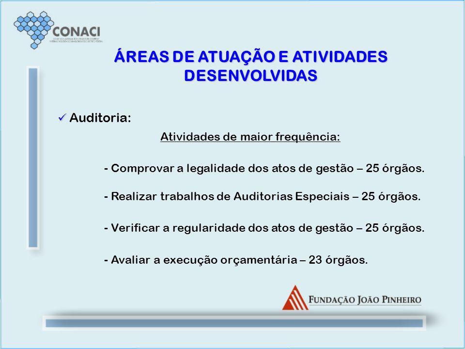 Auditoria: Atividades de maior frequência: - Comprovar a legalidade dos atos de gestão – 25 órgãos. - Realizar trabalhos de Auditorias Especiais – 25