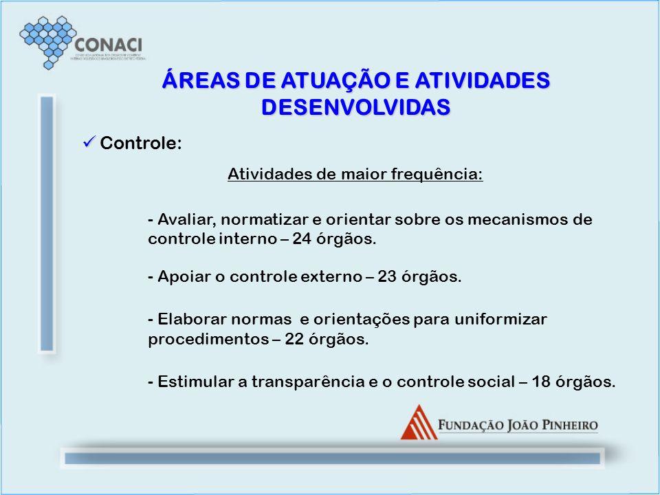 Controle: Atividades de maior frequência: - Avaliar, normatizar e orientar sobre os mecanismos de controle interno – 24 órgãos. - Apoiar o controle ex