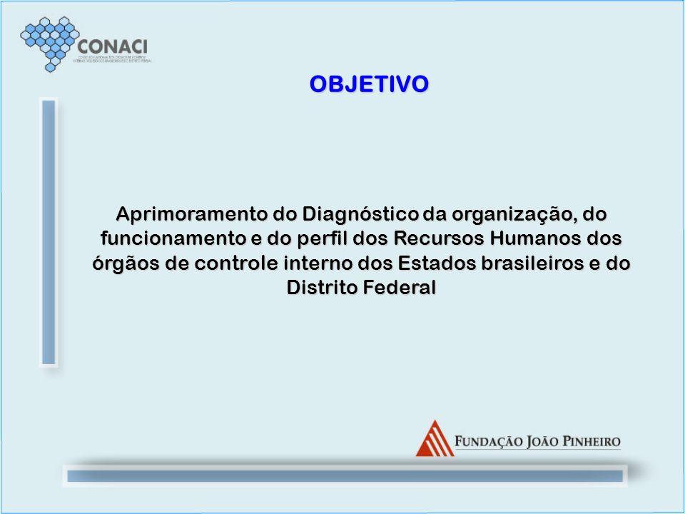 Aprimoramento do Diagnóstico da organização, do funcionamento e do perfil dos Recursos Humanos dos órgãos de controle interno dos Estados brasileiros