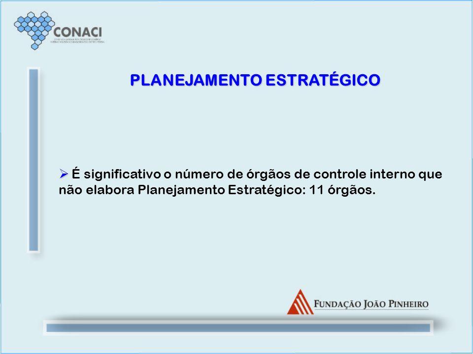 PLANEJAMENTO ESTRATÉGICO É significativo o número de órgãos de controle interno que não elabora Planejamento Estratégico: 11 órgãos.