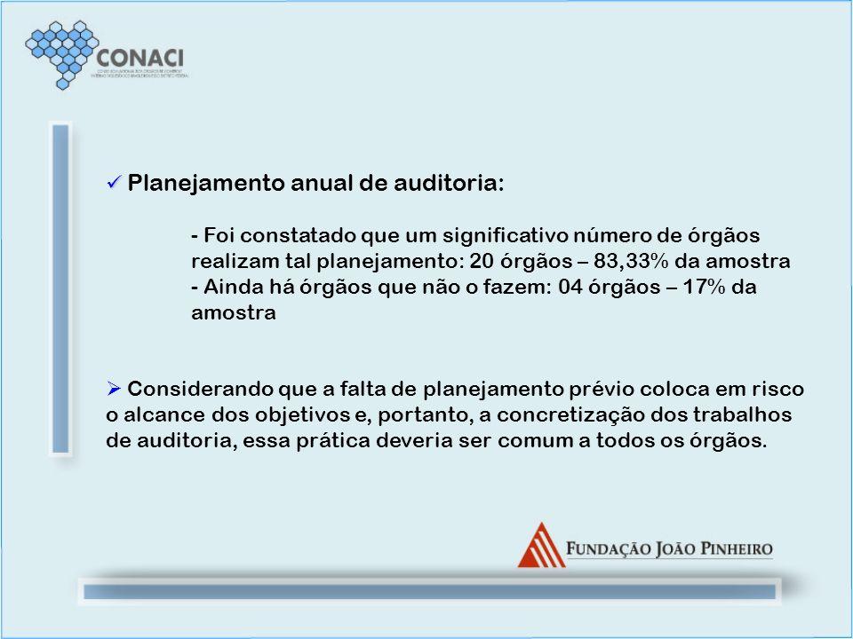 Planejamento anual de auditoria: - Foi constatado que um significativo número de órgãos realizam tal planejamento: 20 órgãos – 83,33% da amostra - Ain