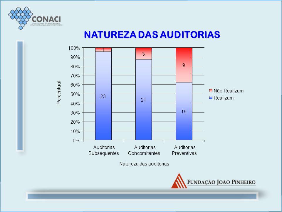 NATUREZA DAS AUDITORIAS 23 21 15 1 3 9 0% 10% 20% 30% 40% 50% 60% 70% 80% 90% 100% Auditorias Subseqüentes Auditorias Concomitantes Auditorias Prevent