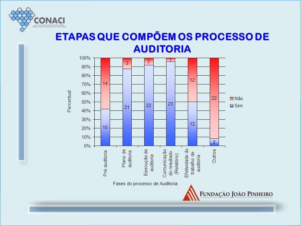 ETAPAS QUE COMPÕEM OS PROCESSO DE AUDITORIA 10 21 22 23 12 2 14 3 2 1 12 22 0% 10% 20% 30% 40% 50% 60% 70% 80% 90% 100% Pré-auditoria Plano de auditor