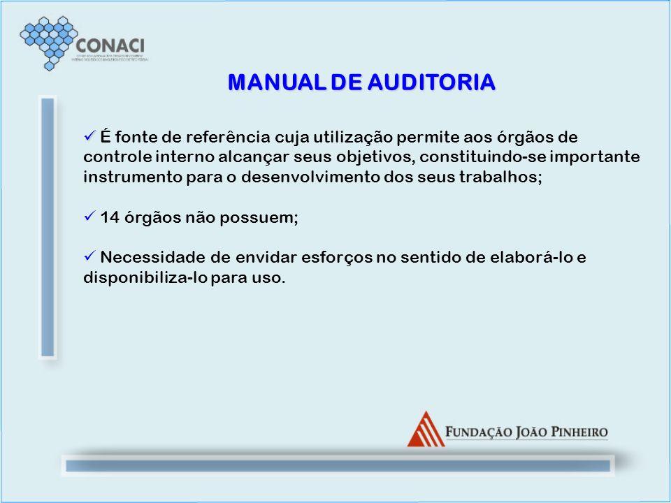 MANUAL DE AUDITORIA É fonte de referência cuja utilização permite aos órgãos de controle interno alcançar seus objetivos, constituindo-se importante i