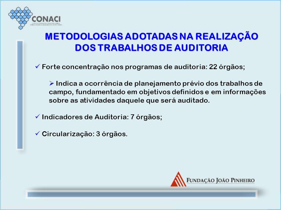 METODOLOGIAS ADOTADAS NA REALIZAÇÃO DOS TRABALHOS DE AUDITORIA Forte concentração nos programas de auditoria: 22 órgãos; Indica a ocorrência de planej