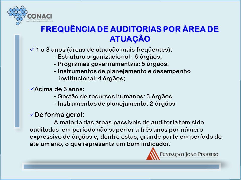 FREQUÊNCIA DE AUDITORIAS POR ÁREA DE ATUAÇÃO 1 a 3 anos (áreas de atuação mais freqüentes): - Estrutura organizacional : 6 órgãos; - Programas governa