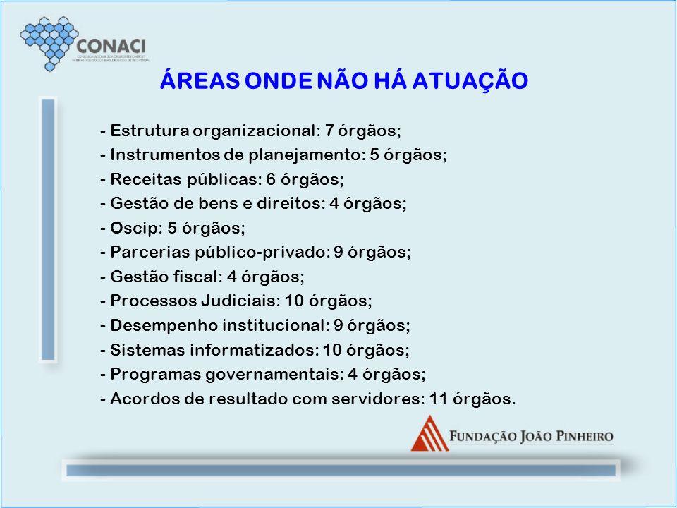 ÁREAS ONDE NÃO HÁ ATUAÇÃO - Estrutura organizacional: 7 órgãos; - Instrumentos de planejamento: 5 órgãos; - Receitas públicas: 6 órgãos; - Gestão de b