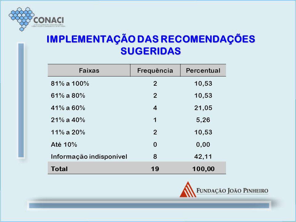 IMPLEMENTAÇÃO DAS RECOMENDAÇÕES SUGERIDAS FaixasFrequênciaPercentual 81% a 100%210,53 61% a 80%210,53 41% a 60%421,05 21% a 40%15,26 11% a 20% 210,53