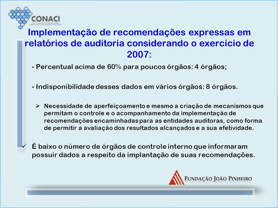 Implementação de recomendações expressas em relatórios de auditoria considerando o exercício de 2007: - Percentual acima de 60% para poucos órgãos: 4