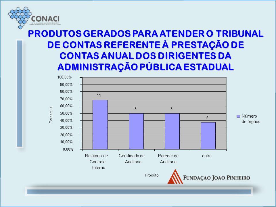 PRODUTOS GERADOS PARA ATENDER O TRIBUNAL DE CONTAS REFERENTE À PRESTAÇÃO DE CONTAS ANUAL DOS DIRIGENTES DA ADMINISTRAÇÃO PÚBLICA ESTADUAL 6 88 11 0,00