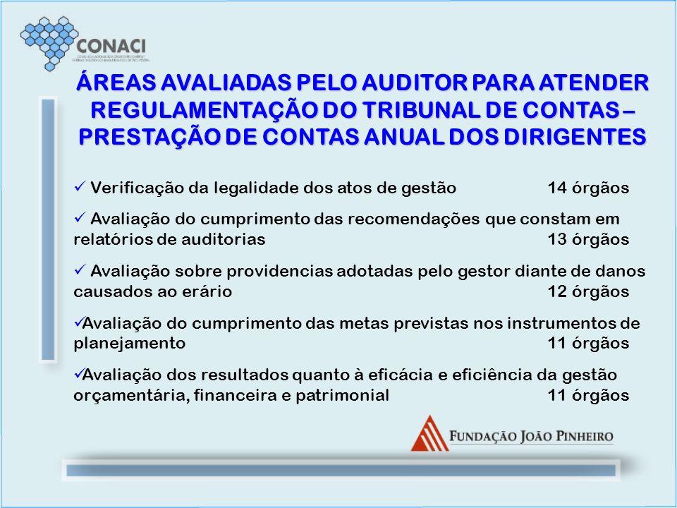 ÁREAS AVALIADAS PELO AUDITOR PARA ATENDER REGULAMENTAÇÃO DO TRIBUNAL DE CONTAS – PRESTAÇÃO DE CONTAS ANUAL DOS DIRIGENTES Verificação da legalidade do