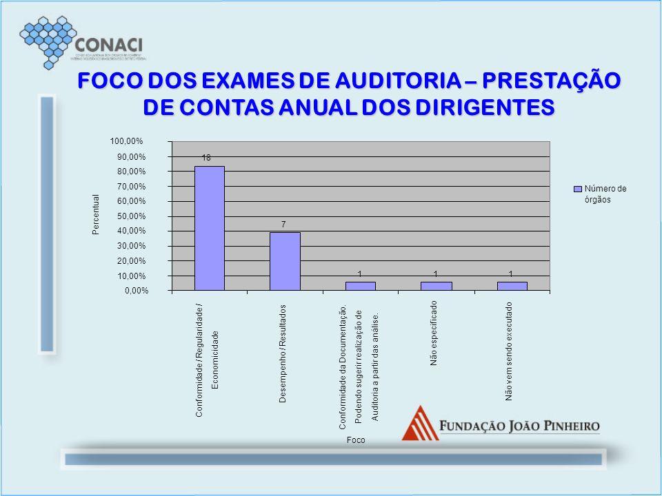 FOCO DOS EXAMES DE AUDITORIA – PRESTAÇÃO DE CONTAS ANUAL DOS DIRIGENTES 111 7 18 0,00% 10,00% 20,00% 30,00% 40,00% 50,00% 60,00% 70,00% 80,00% 90,00%
