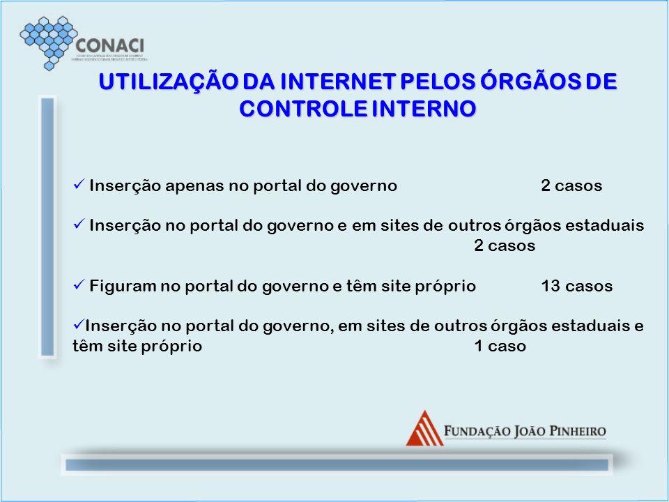 UTILIZAÇÃO DA INTERNET PELOS ÓRGÃOS DE CONTROLE INTERNO Inserção apenas no portal do governo2 casos Inserção no portal do governo e em sites de outros