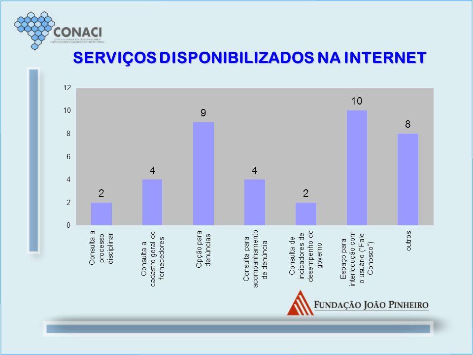 SERVIÇOS DISPONIBILIZADOS NA INTERNET 2 4 9 4 2 10 8 0 2 4 6 8 12 Consulta a processo disciplinar Consulta a cadastro geral de fornecedores Opção para