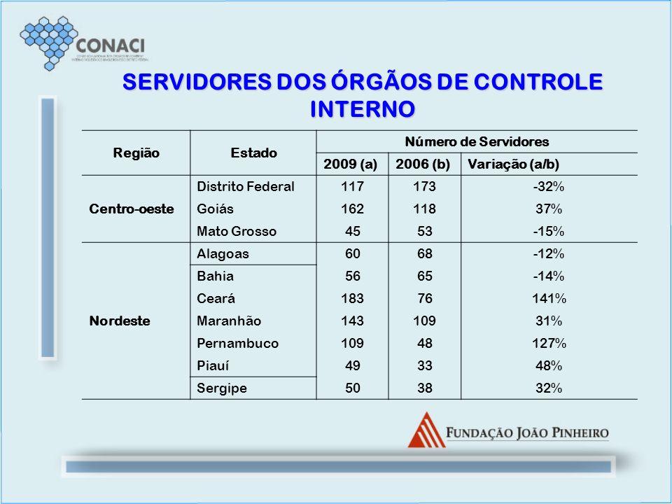 SERVIDORES DOS ÓRGÃOS DE CONTROLE INTERNO RegiãoEstado Número de Servidores 2009 (a)2006 (b)Variação (a/b) Centro-oeste Distrito Federal117173-32% Goi