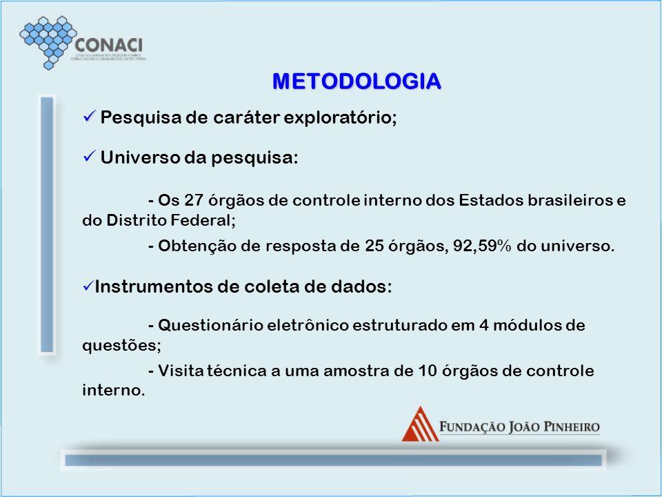 Pesquisa de caráter exploratório; Universo da pesquisa: - Os 27 órgãos de controle interno dos Estados brasileiros e do Distrito Federal; - Obtenção d