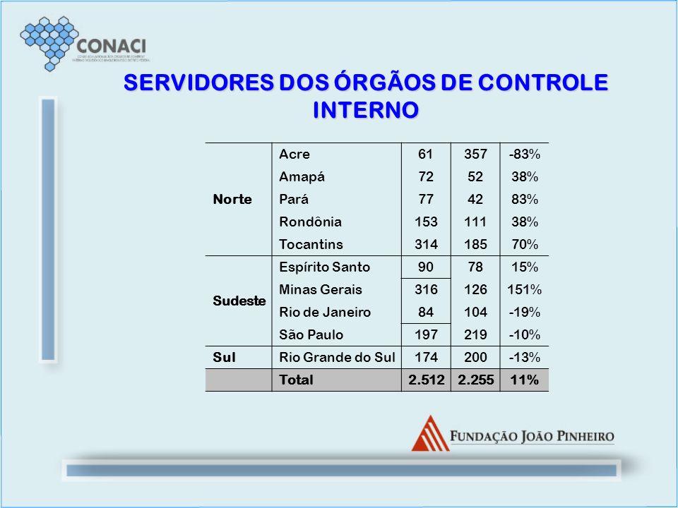 SERVIDORES DOS ÓRGÃOS DE CONTROLE INTERNO Norte Acre61357-83% Amapá725238% Pará774283% Rondônia15311138% Tocantins31418570% Sudeste Espírito Santo9078