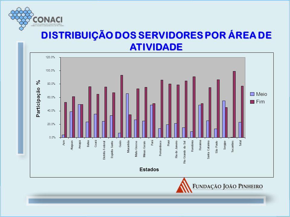 DISTRIBUIÇÃO DOS SERVIDORES POR ÁREA DE ATIVIDADE 0,0% 20,0% 40,0% 60,0% 80,0% 100,0% 120,0% Acre Alagoas Amapá Bahia Ceará Distrito Federal Espírito