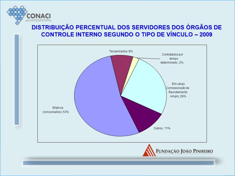 DISTRIBUIÇÃO PERCENTUAL DOS SERVIDORES DOS ÓRGÃOS DE CONTROLE INTERNO SEGUNDO O TIPO DE VÍNCULO – 2009 Efetivos (concursados); 53% Terceirizados; 8% O