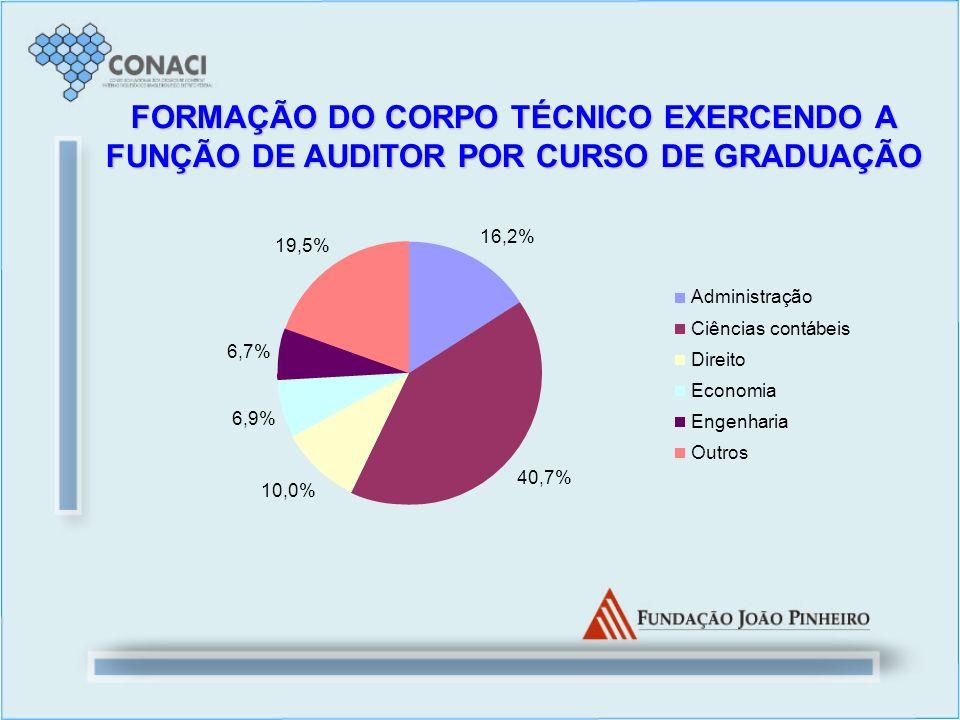 FORMAÇÃO DO CORPO TÉCNICO EXERCENDO A FUNÇÃO DE AUDITOR POR CURSO DE GRADUAÇÃO 16,2% 40,7% 10,0% 6,9% 6,7% 19,5% Administração Ciências contábeis Dire