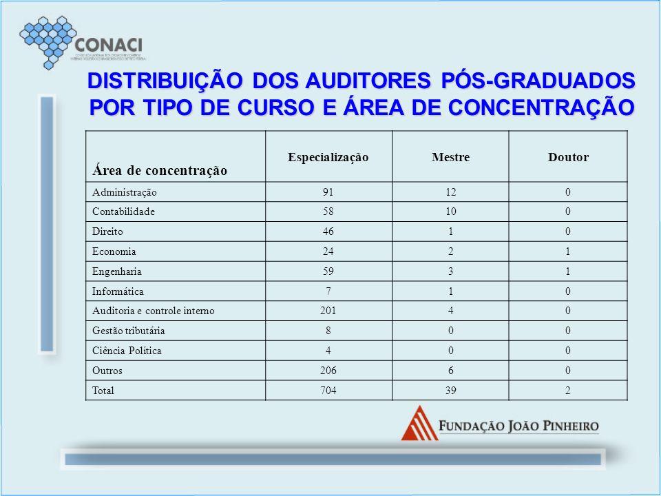 DISTRIBUIÇÃO DOS AUDITORES PÓS-GRADUADOS POR TIPO DE CURSO E ÁREA DE CONCENTRAÇÃO Área de concentração EspecializaçãoMestreDoutor Administração 91120