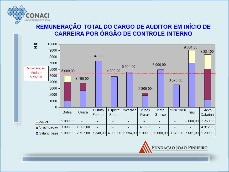 REMUNERAÇÃO TOTAL DO CARGO DE AUDITOR EM INÍCIO DE CARREIRA POR ÓRGÃO DE CONTROLE INTERNO 0 1000 2000 3000 4000 5000 6000 7000 8000 9000 10000 R$ outr