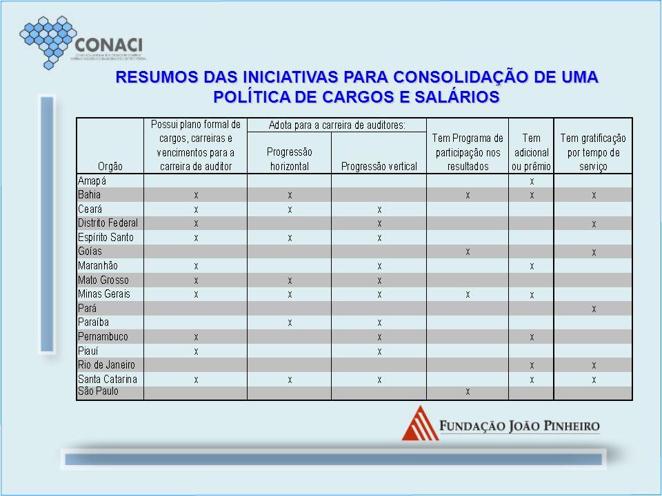 RESUMOS DAS INICIATIVAS PARA CONSOLIDAÇÃO DE UMA POLÍTICA DE CARGOS E SALÁRIOS