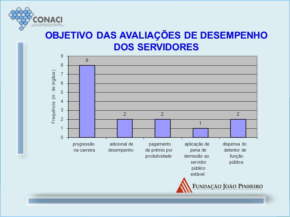 OBJETIVO DAS AVALIAÇÕES DE DESEMPENHO DOS SERVIDORES 8 22 1 2 0 1 2 3 4 5 6 7 8 9 progressão na carreira adicional de desempenho pagamento de prêmio p
