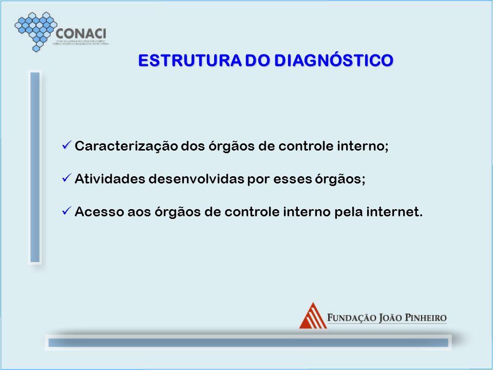 Caracterização dos órgãos de controle interno; Atividades desenvolvidas por esses órgãos; Acesso aos órgãos de controle interno pela internet. ESTRUTU